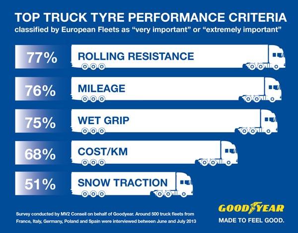 Top_Tyre_Performance_Criteria